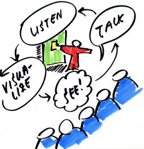 Waarom visuele werkconferenties zo'n krachtig verandermiddel zijn