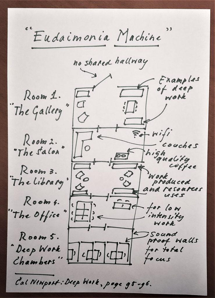 tekening van de 'Eudaimonia Machine' van David Dewane
