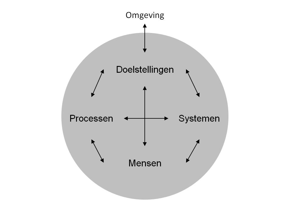 Bedrijfsvoering is een samenspel tussen mensen, processen, systemen, doelen en omgeving