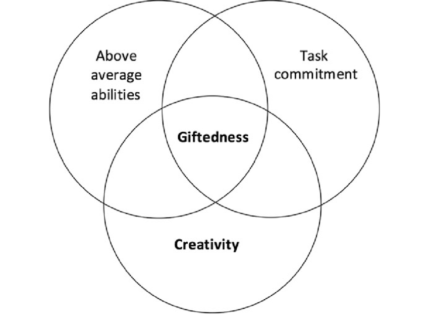 Renzulli's Three Ring Model of Giftedness